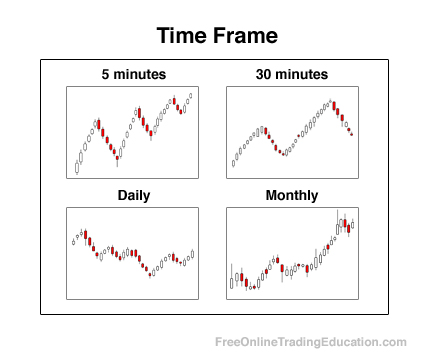 time frame trong tiếng Anh