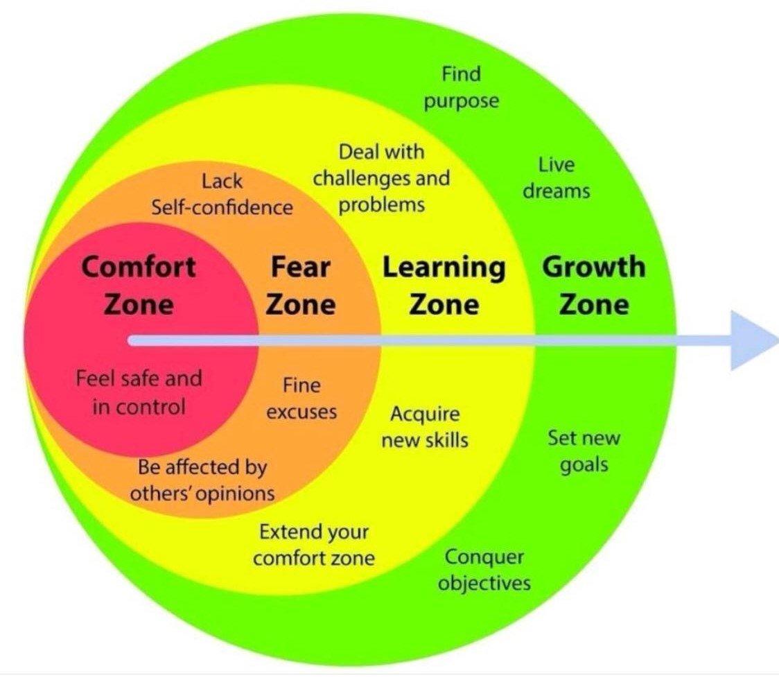 Comfort Zone nghĩa là gì: Định Nghĩa, Ví Dụ trong Tiếng Anh